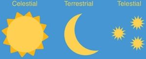 telestial-terestial-and-celestrial
